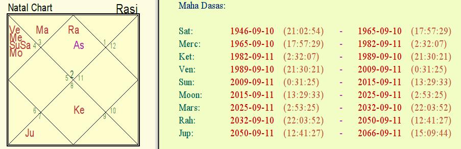 Effects of Moon Mahadasha for India till 2025