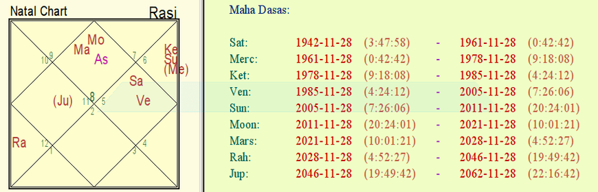 Original Horoscope of PM Modi